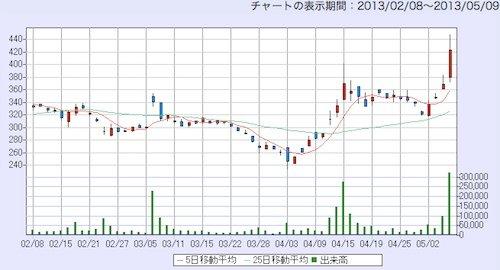 シャープ の 株価